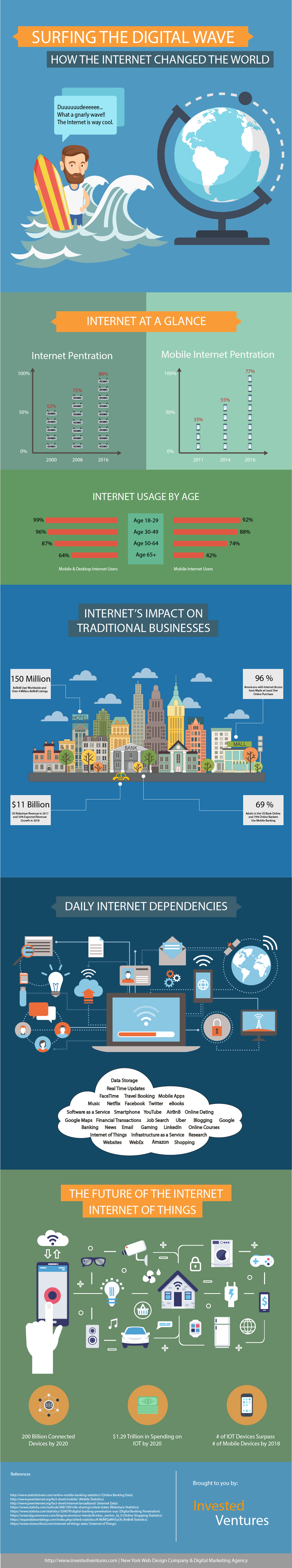 How The Internet Changed The World - Past Present And Future - Infographic
