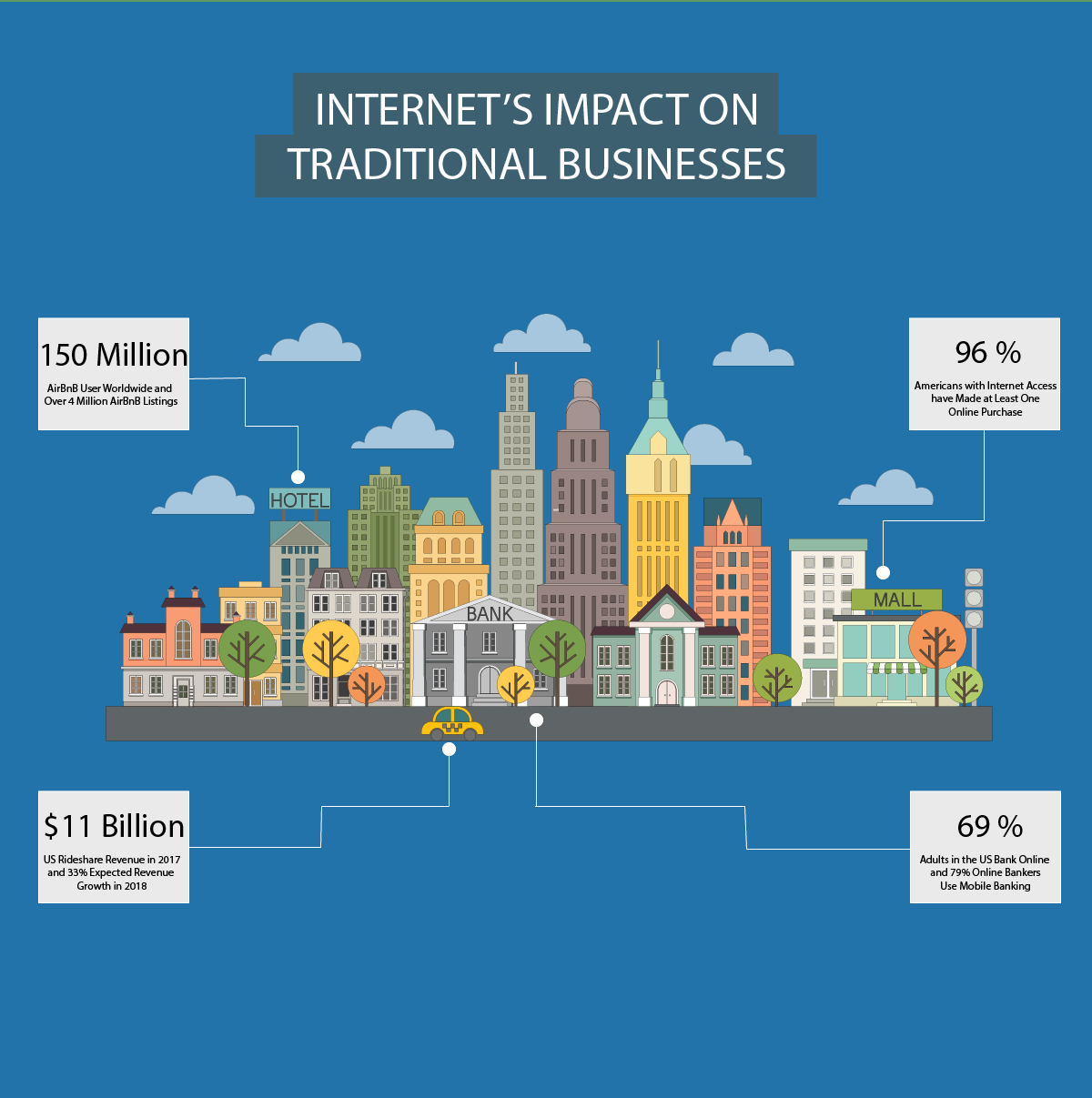 Internets Impact On Traditional Businesses