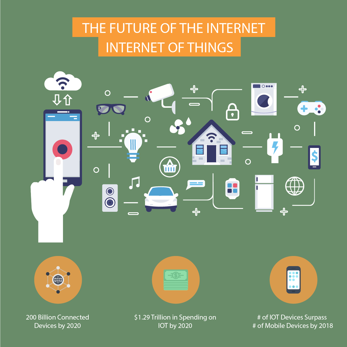 The Future Of The Internet - The Internet Of Things